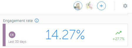 Instagram engagement rate via Iconosquare - The Shop Files above average at 14.3%